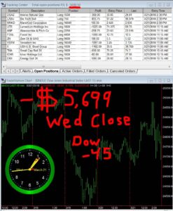 STATS-03-21-18-247x300 Wednesday March 21, 2018, Today Stock Market