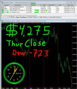 STATS-03-22-18-260x300 Thursday March 22, 2018, Today Stock Market