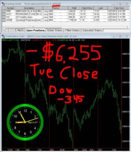 STATS-03-27-18-258x300 Tuesday March 27, 2018, Today Stock Market