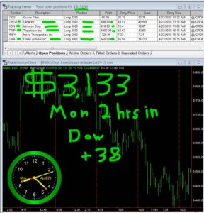 2-hours-in-1-288x300 Monday April 23, 2018, Today Stock Market