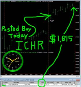 ICHR-280x300 Thursday April 26, 2018, Today Stock Market