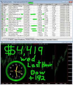 LAST-HOUR-2-257x300 Wednesday April 4, 2018, Today Stock Market