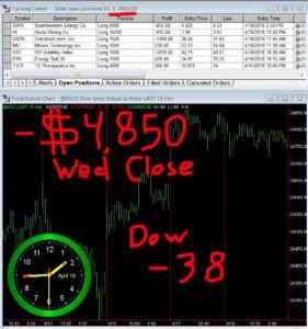 STATS-04-18-18-281x300 Wednesday April 18, 2018, Today Stock Market
