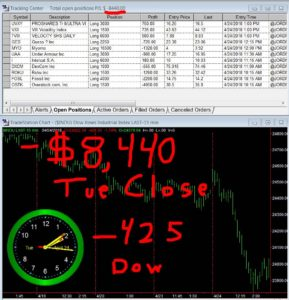 STATS-04-24-18-289x300 Tuesday April 24, 2018, Today Stock Market