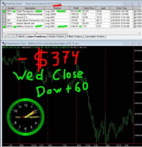 STATS-04-25-18-291x300 Wednesday April 25, 2018, Today Stock Market