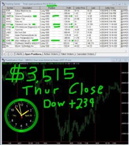 STATS-04-26-18-267x300 Thursday April 26, 2018, Today Stock Market