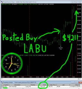 LABU-277x300 Monday May 14, 2018, Today Stock Market