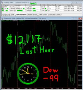 LAST-HOUR-277x300 Tuesday May 1, 2018, Today Stock Market