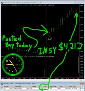 INSY-281x300 Thursday June 14, 2018, Today Stock Market
