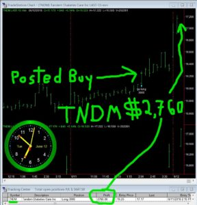 TNDM-288x300 Tuesday June 12, 2018, Today Stock Market