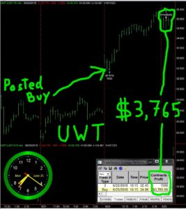 UWT-267x300 Monday June 25, 2018, Today Stock Market