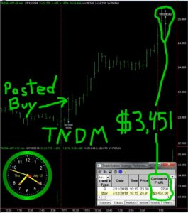 TNDM-265x300  Thursday July 12, 2018, Today Stock Market