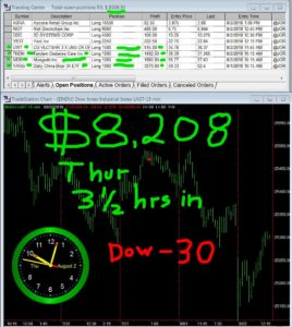 3-1-2-hours-in-268x300 Thursday August 2, 2018, Today Stock Market