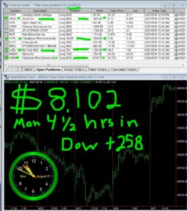 4-1-2-hours-in-266x300 Monday August 27, 2018, Today Stock Market