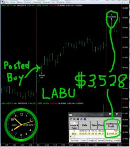 LABU-265x300 Wednesday August 22, 2018, Today Stock Market