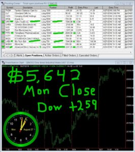 STATS-08-27-18-266x300 Monday August 27, 2018, Today Stock Market