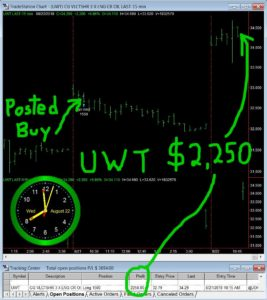UWT-267x300 Wednesday August 22, 2018, Today Stock Market