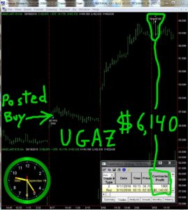 UGAZ-269x300 Wednesday September 19, 2018, Today Stock Market