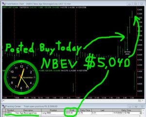 NBEV-300x241 Wednesday November 7, 2018, Today Stock Market