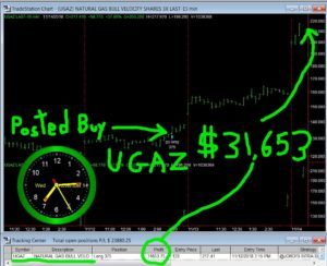UGAZ-1-300x244 Wednesday November 14, 2018, Today Stock Market