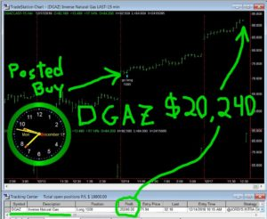 DGAZ-1-300x246 Monday December 17, 2018, Today Stock Market