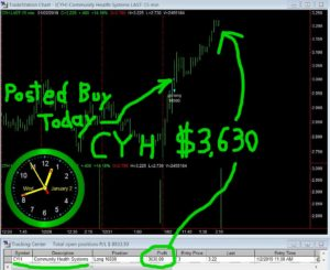 CYH-300x245 Wednesday January 2, 2019, Today Stock Market