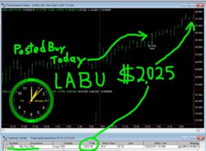 LABU-4-300x219 Friday January 25, 2019, Today Stock Market