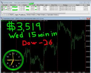 15-min-in-300x241 Wednesday February 27, 2019, Today Stock Market