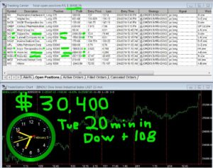 30-min-in-300x236 Tuesday February 5, 2019, Today Stock Market