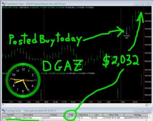 DGAZ-1-300x238 Thursday February 7, 2019, Today Stock Market