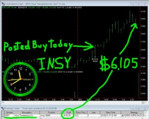 INSY-300x239 Monday February 4, 2019, Today Stock Market