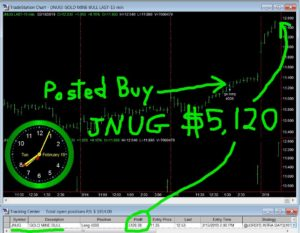 JNUG-300x233 Tuesday February 19, 2019, Today Stock Market