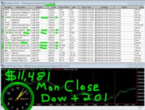 STATS-3-11-19-300x228 Monday March 11, 2019, Today Stock Market
