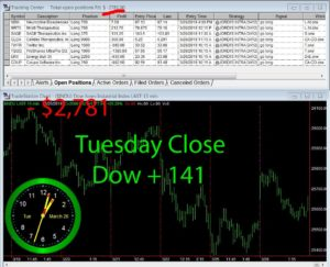 STATS-3-26-19-300x243 Tuesday March 26, 2019, Today Stock Market
