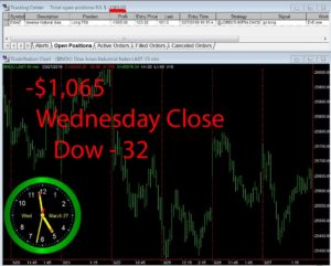 STATS-3-27-19-300x241 Wednesday March 27, 2019, Today Stock Market