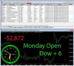 1stats930-April-15-19-300x270 Monday April 15, 2019, Today Stock Market