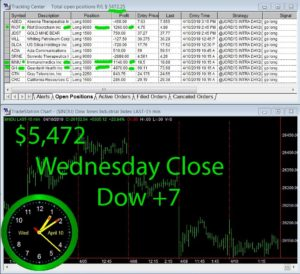 STATS-4-10-19-300x274 Wednesday April 10, 2019, Today Stock Market