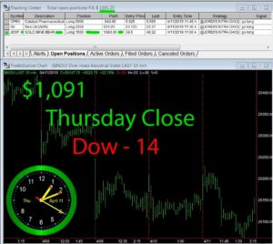 STATS-4-11-19-300x268 Thursday April 11, 2019, Today Stock Market