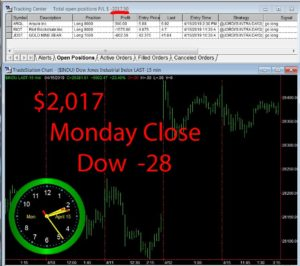 STATS-4-15-19-300x266 Monday April 15, 2019, Today Stock Market