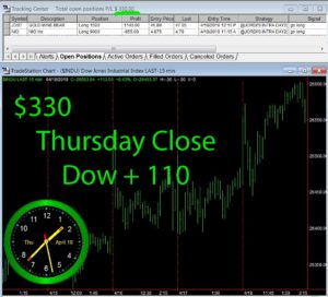 STATS-4-18-19-300x272 Thursday April 18, 2019, Today Stock Market