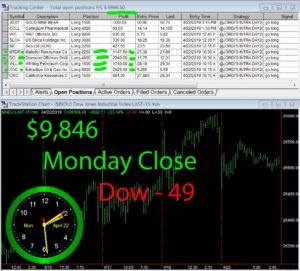 STATS-4-22-19-300x271 Monday April 22, 2019, Today Stock Market