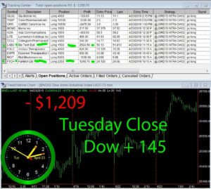 STATS-4-23-19-300x269 Tuesday April 23, 2019, Today Stock Market