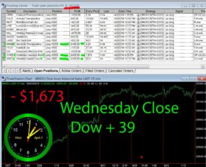STATS-4-3-19-300x244 Wednesday April 3, 2019, Today Stock Market