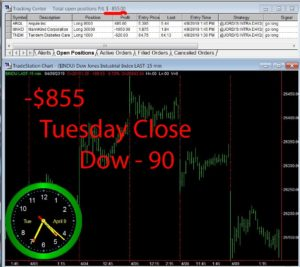 STATS-4-9-19-300x267 Tuesday April 9, 2019, Today Stock Market