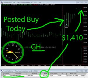 GH-300x266 Wednesday May 15, 2019, Today Stock Market
