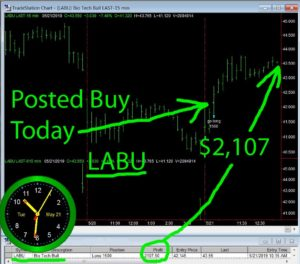 LABU-300x264 Tuesday May 21, 2019, Today Stock Market