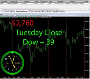 STATS-4-30-19-300x261 Tuesday April 30, 2019, Today Stock Market