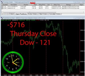 STATS-5-2-19-300x269 Thursday May 2, 2019, Today Stock Market