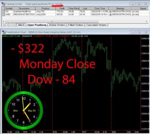 STATS-5-20-19-300x268 Monday May 20, 2019, Today Stock Market