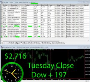 STATS-5-21-19-300x275 Tuesday May 21, 2019, Today Stock Market